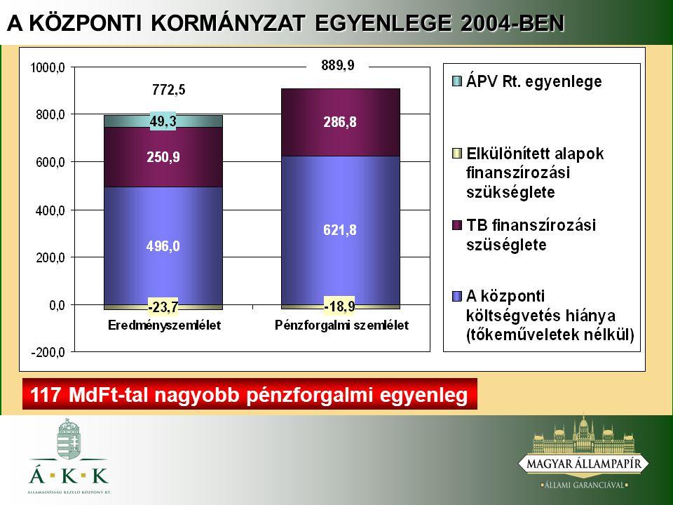 A KÖZPONTI KORMÁNYZAT EGYENLEGE 2004-BEN 117 MdFt-tal nagyobb pénzforgalmi egyenleg