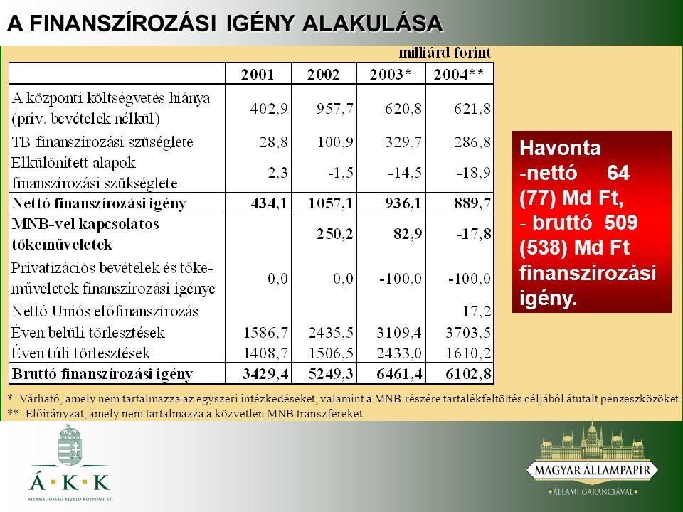 A FINANSZÍROZÁSI IGÉNY ALAKULÁSA Havonta - -nettó 64 (77) Md Ft, - - bruttó 509 (538) Md Ft finanszírozási igény.