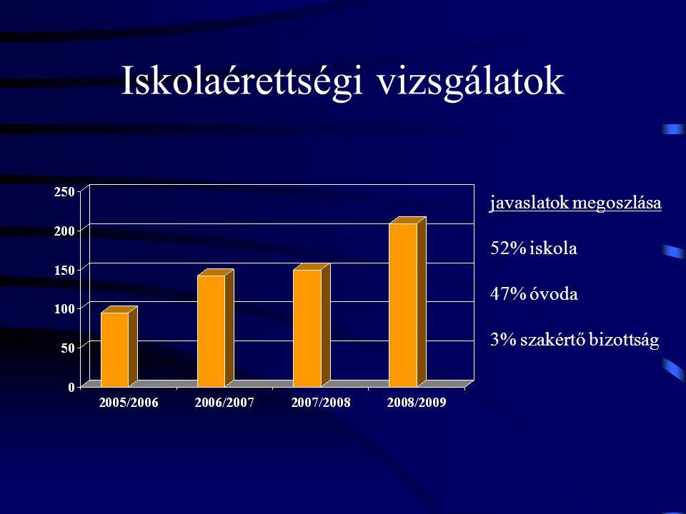 Iskolaérettségi vizsgálatok javaslatok megoszlása 52% iskola 47% óvoda 3% szakértő bizottság