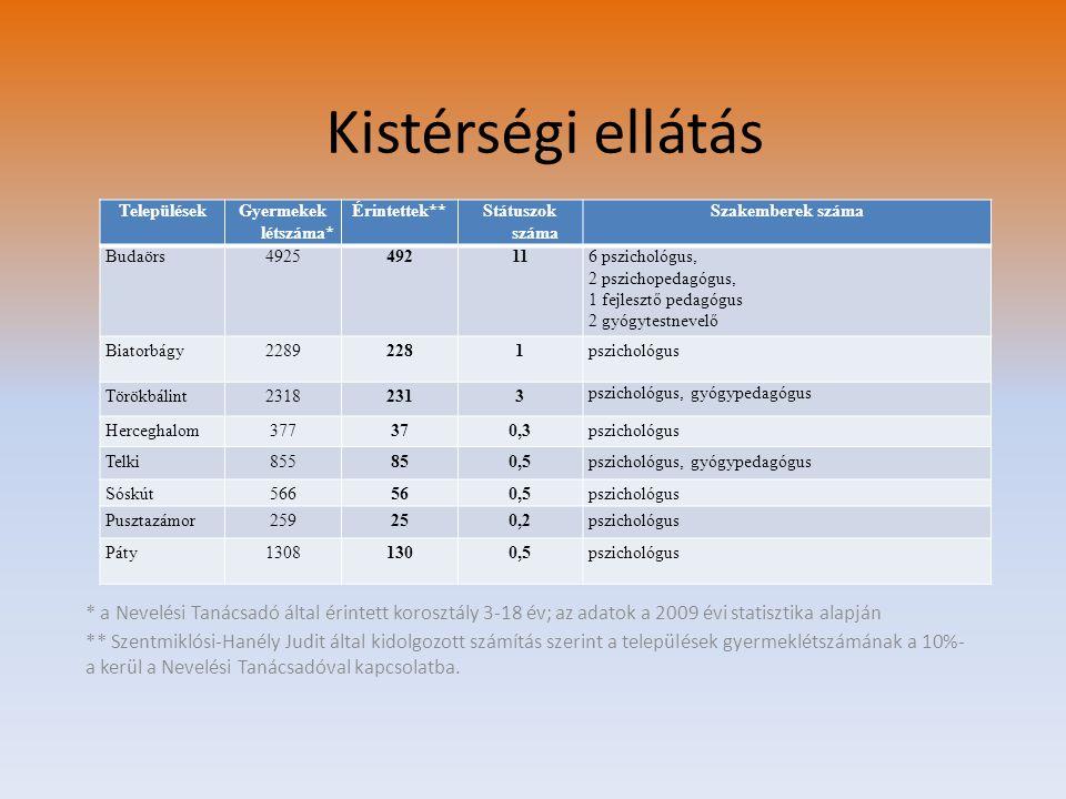 Kistérségi ellátás * a Nevelési Tanácsadó által érintett korosztály 3-18 év; az adatok a 2009 évi statisztika alapján ** Szentmiklósi-Hanély Judit ált
