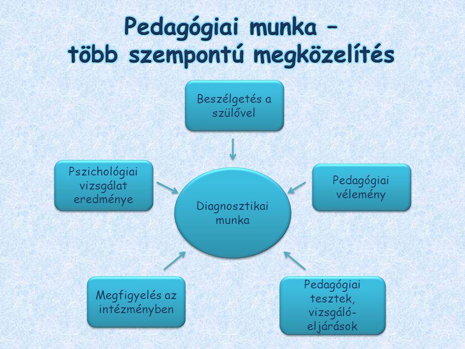 Pszichológiai vizsgálat eredménye Pedagógiai vélemény Beszélgetés a szülővel Pedagógiai tesztek, vizsgáló- eljárások Megfigyelés az intézményben Diagn