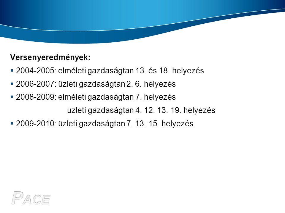 Versenyeredmények:  2004-2005: elméleti gazdaságtan 13. és 18. helyezés  2006-2007: üzleti gazdaságtan 2. 6. helyezés  2008-2009: elméleti gazdaság