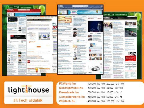 IT/Tech oldalak PCWorld.hu PCWorld.hu 700.000 AV / hó, 200.000 UV / hó Nonstopmobil.hu Nonstopmobil.hu 140.000 AV / hó, 45.000 UV / hó Downloads.hu Do