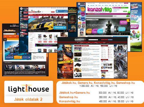 Játék oldalak 2 Játékok.hu, Gamers.hu, Konzolvilág.hu, Gameshop.hu 1.080.000 AV / hó, 150.000 UV / hó Játékok.hu+Gamers.hu Játékok.hu+Gamers.hu 300.00