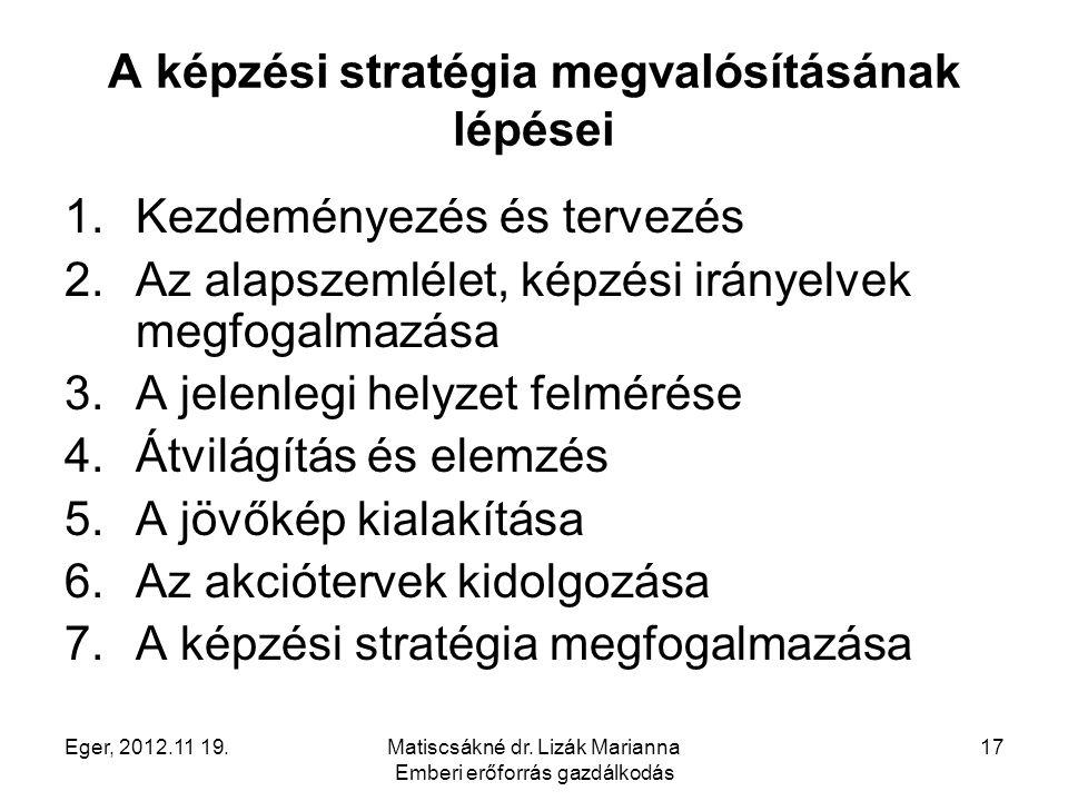 Eger, 2012.11 19.Matiscsákné dr. Lizák Marianna Emberi erőforrás gazdálkodás 17 A képzési stratégia megvalósításának lépései 1.Kezdeményezés és tervez