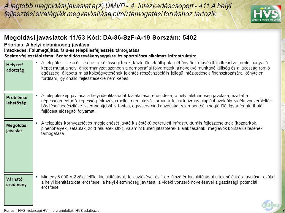 9 Forrás:HVS kistérségi HVI, helyi érintettek, HVS adatbázis Megoldási javaslatok 11/63 Kód: DA-86-SzF-A-19 Sorszám: 5402 A legtöbb megoldási javaslat