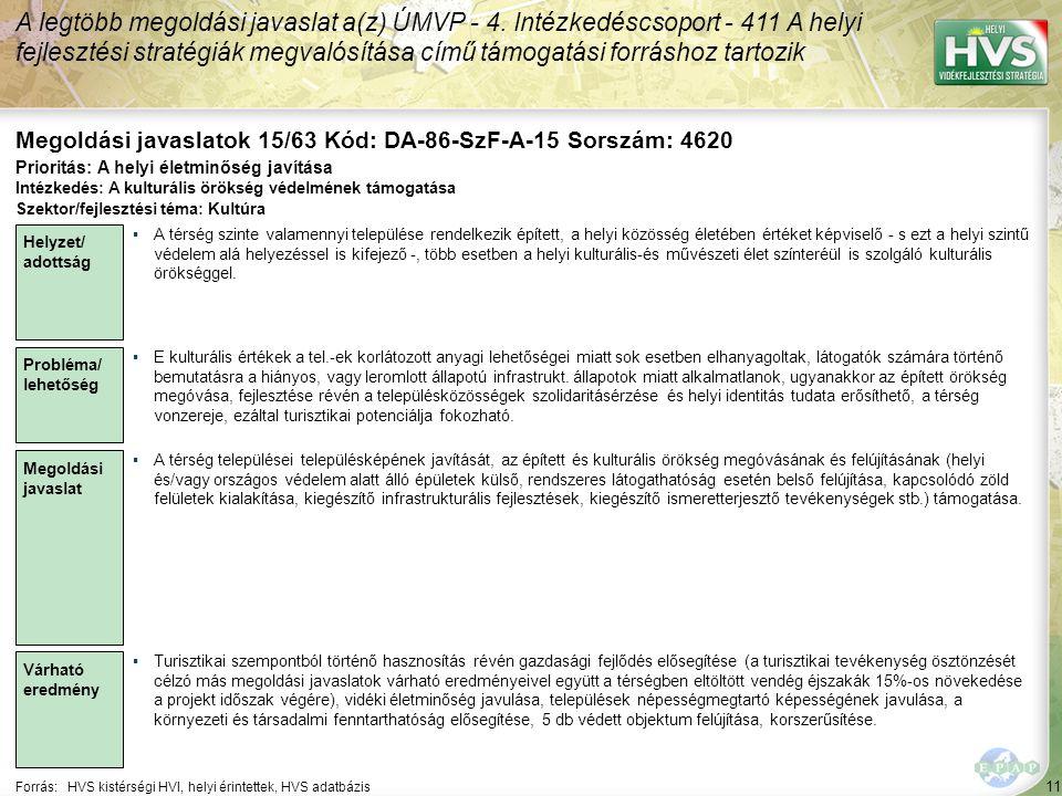 11 Forrás:HVS kistérségi HVI, helyi érintettek, HVS adatbázis Megoldási javaslatok 15/63 Kód: DA-86-SzF-A-15 Sorszám: 4620 A legtöbb megoldási javasla