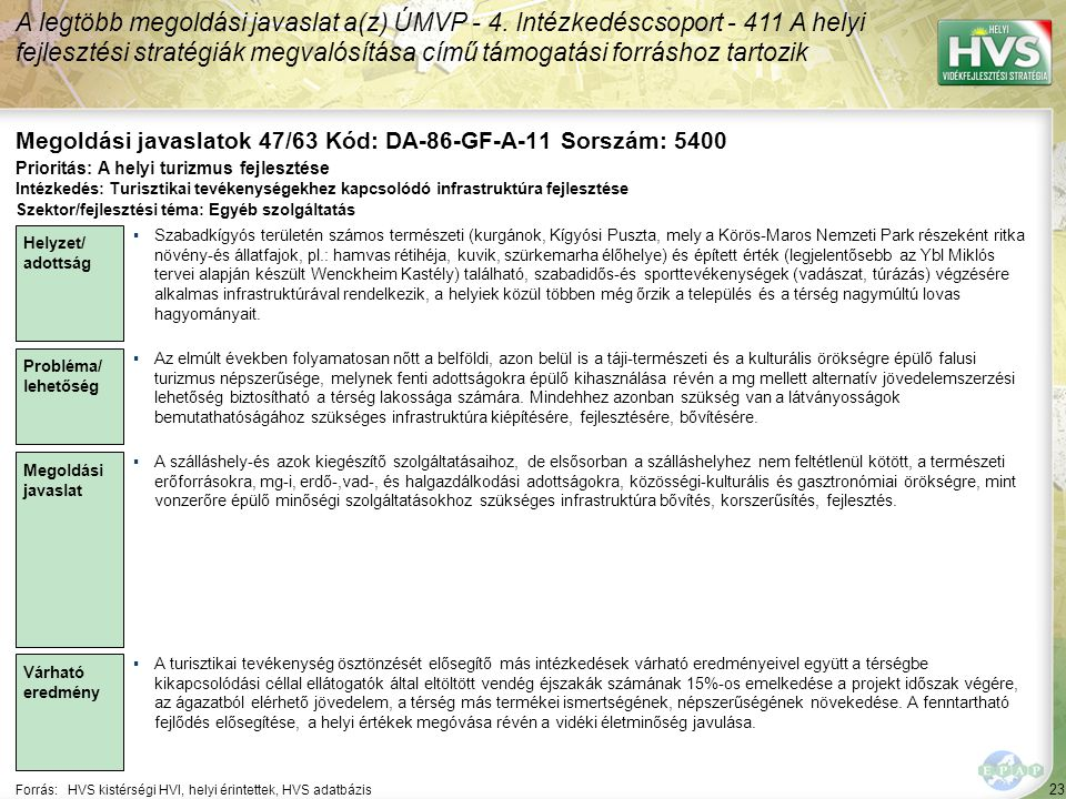 23 Forrás:HVS kistérségi HVI, helyi érintettek, HVS adatbázis Megoldási javaslatok 47/63 Kód: DA-86-GF-A-11 Sorszám: 5400 A legtöbb megoldási javaslat