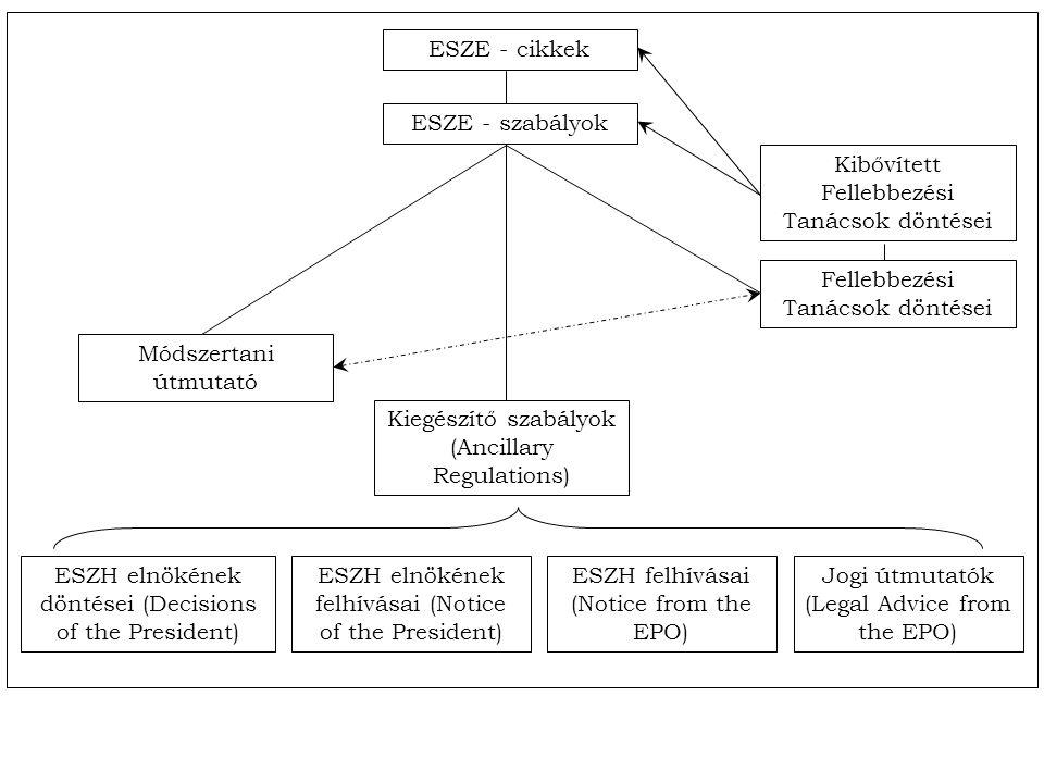 ESZE - cikkek ESZE - szabályok Fellebbezési Tanácsok döntései Kibővített Fellebbezési Tanácsok döntései Módszertani útmutató Kiegészítő szabályok (Ancillary Regulations) ESZH felhívásai (Notice from the EPO) ESZH elnökének felhívásai (Notice of the President) ESZH elnökének döntései (Decisions of the President) Jogi útmutatók (Legal Advice from the EPO)