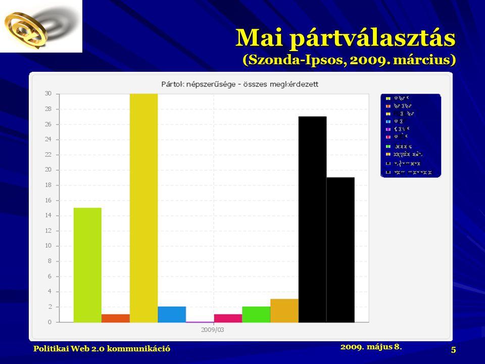 2009. május 8. Politikai Web 2.0 kommunikáció 5 Mai pártválasztás (Szonda-Ipsos, 2009. március)