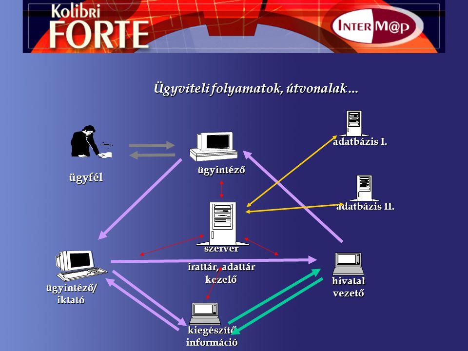 ügyintéző ügyintéző/iktató hivatal vezető kiegészítő információ adatbázis I.