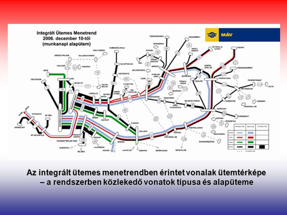 Az integrált ütemes menetrendben érintet vonalak ütemtérképe – a rendszerben közlekedő vonatok típusa és alapüteme
