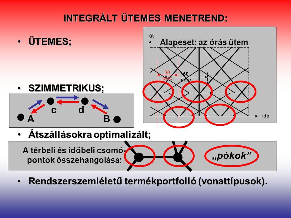 INTEGRÁLT ÜTEMES MENETREND: ÜTEMES;ÜTEMES; SZIMMETRIKUS;SZIMMETRIKUS; Átszállásokra optimalizált;Átszállásokra optimalizált; Rendszerszemléletű termék