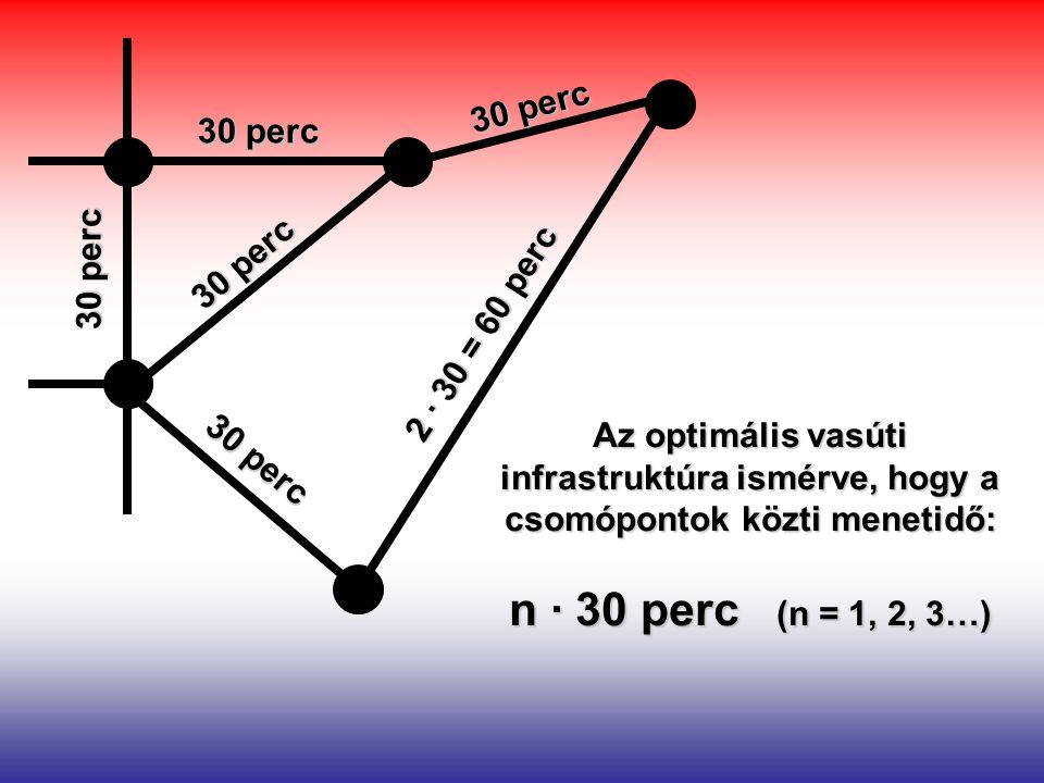 30 perc 2 ∙ 30 = 60 perc Az optimális vasúti infrastruktúra ismérve, hogy a csomópontok közti menetidő: n ∙ 30 perc (n = 1, 2, 3…)