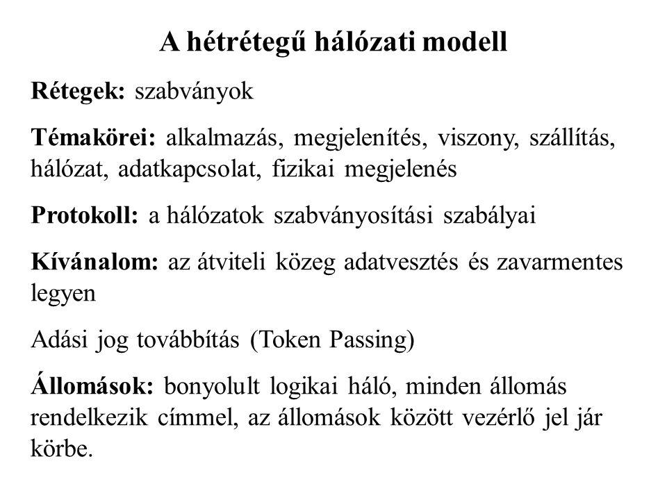 A hétrétegű hálózati modell Rétegek: szabványok Témakörei: alkalmazás, megjelenítés, viszony, szállítás, hálózat, adatkapcsolat, fizikai megjelenés Pr