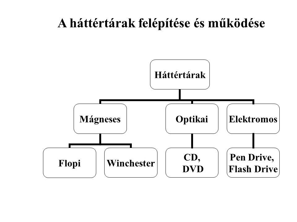 A háttértárak felépítése és működése Háttértárak Mágneses FlopiWinchester Optikai CD, DVD Elektromos Pen Drive, Flash Drive