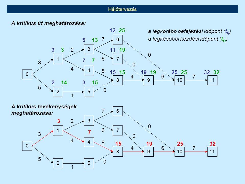 Hálótervezés A kritikus események meghatározása háló-mátrix alkalmazásával tftf i \ j01234567891011 0-35 1-24 2-1 3-76 4-8 5-0 6-0 7-0 8-4 9-6 10-7 11- A legkorább befejezési időpont (t fj ) számítása 0 3 5 5 7 6 12 11 15 19 25 32