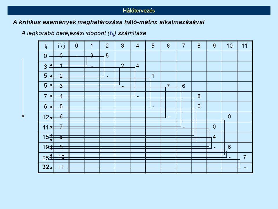 Hálótervezés A kritikus események meghatározása háló-mátrix alkalmazásával tftf i \ j01234567891011 00-35 31-24 52-1 53-76 74-8 65-0 126-0 117-0 158-4 199-6 2510-7 3211- j01234567891011 tsts 32 A legkésőbbi kezdési időpont (t si ) számítása 25 191519251571314 3 0