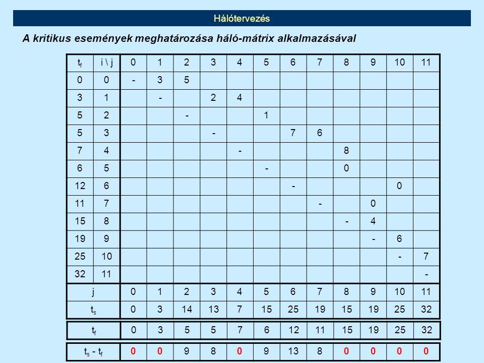 Hálótervezés A kritikus események meghatározása háló-mátrix alkalmazásával tftf i \ j01234567891011 00-35 31-24 52-1 53-76 74-8 65-0 126-0 117-0 158-4