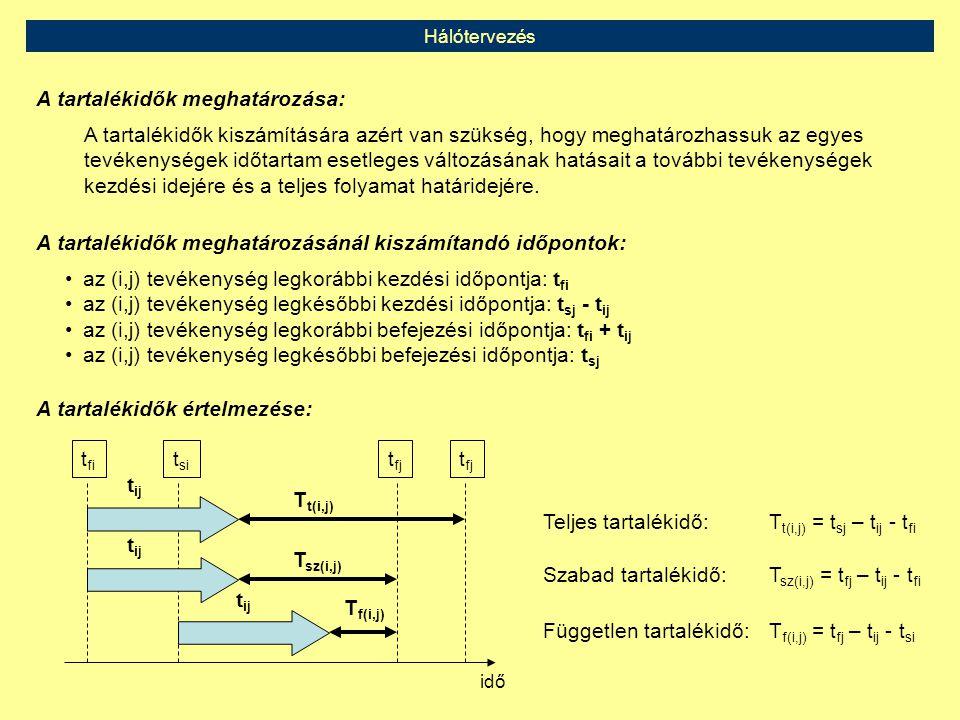 Hálótervezés A tartalékidők meghatározása: A tartalékidők kiszámítására azért van szükség, hogy meghatározhassuk az egyes tevékenységek időtartam eset