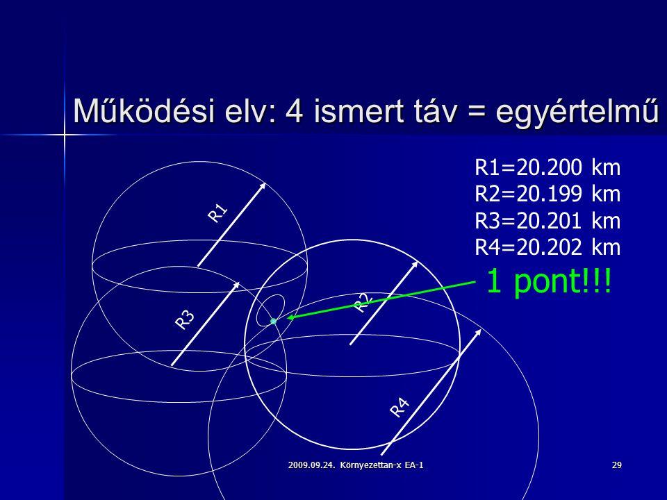 2009.09.24. Környezettan-x EA-129 Működési elv: 4 ismert táv = egyértelmű R1=20.200 km R2=20.199 km R3=20.201 km R4=20.202 km 1 pont!!! R1 R2 R3 R4