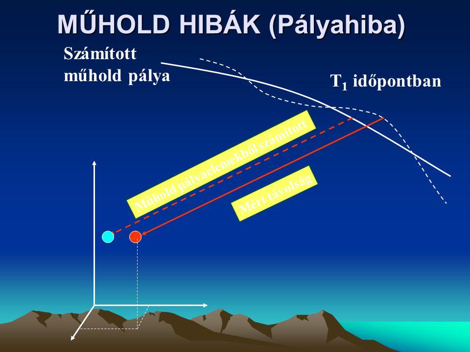 Műhold pályaelemekből számított Számított műhold pálya T 1 időpontban Mért távolság MŰHOLD HIBÁK (Pályahiba)
