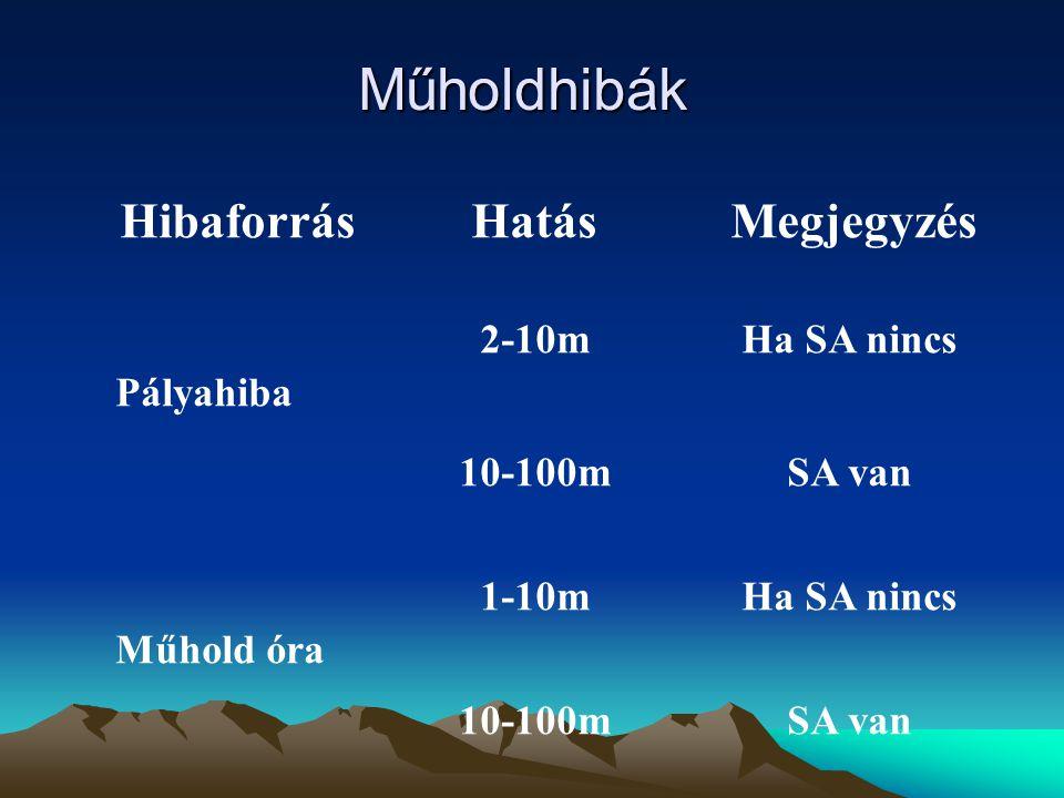Műholdhibák HibaforrásHatásMegjegyzés Pályahiba Műhold óra Ha SA nincs SA van 2-10m 10-100m 1-10m 10-100m