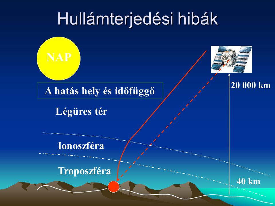 Hullámterjedési hibák 20 000 km 40 km Légüres tér Ionoszféra Troposzféra NAP A hatás hely és időfüggő