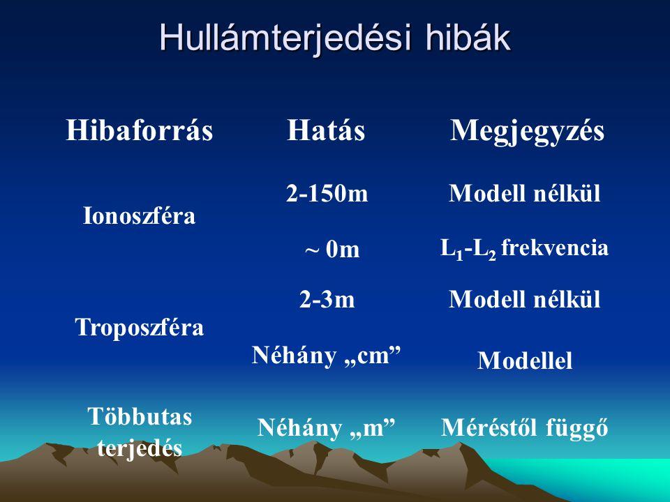 """Hullámterjedési hibák HibaforrásHatásMegjegyzés Ionoszféra Troposzféra Többutas terjedés 2-150m ~ 0m 2-3m Néhány """"cm"""" Néhány """"m"""" Modell nélkül Modelle"""