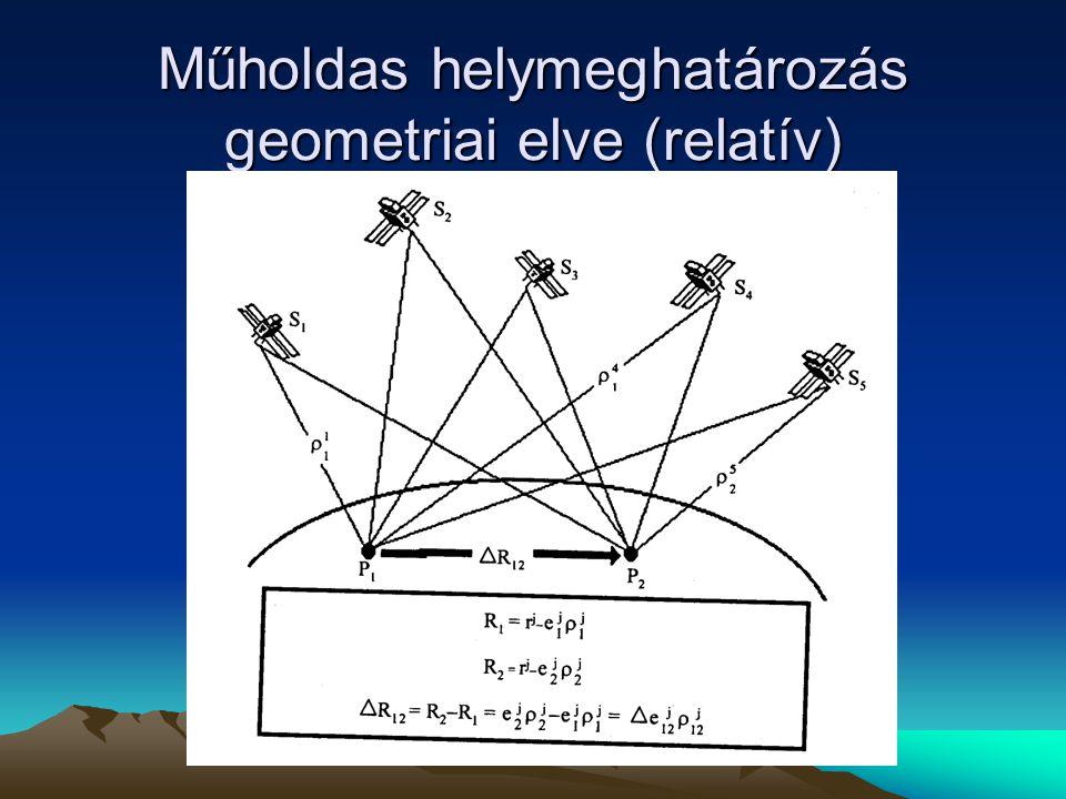 Műholdas helymeghatározás geometriai elve (relatív)