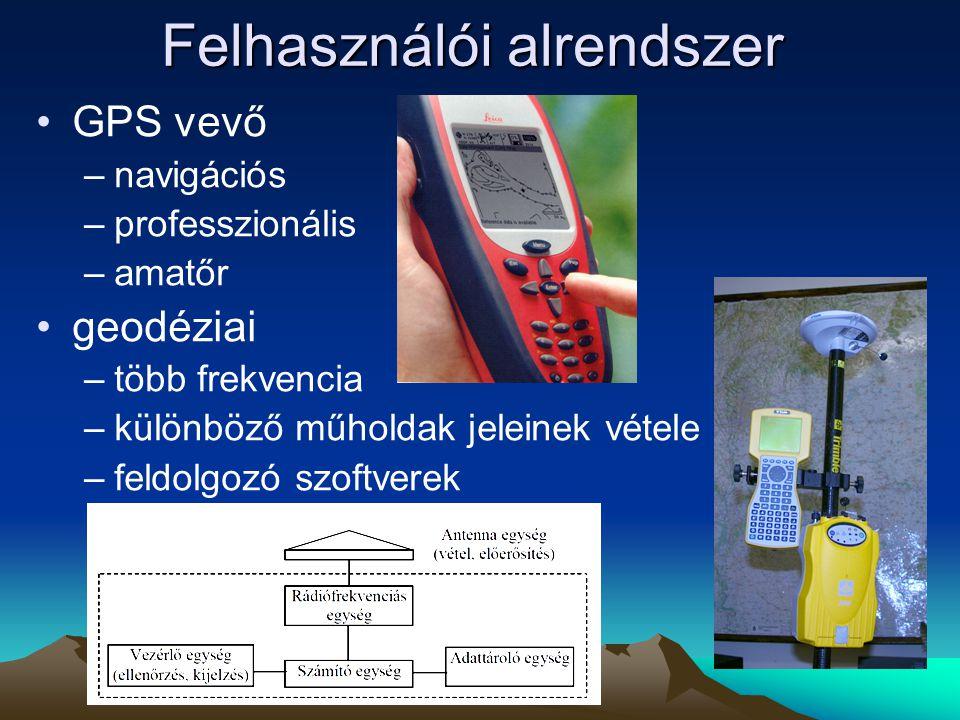 Felhasználói alrendszer GPS vevő –navigációs –professzionális –amatőr geodéziai –több frekvencia –különböző műholdak jeleinek vétele –feldolgozó szoft