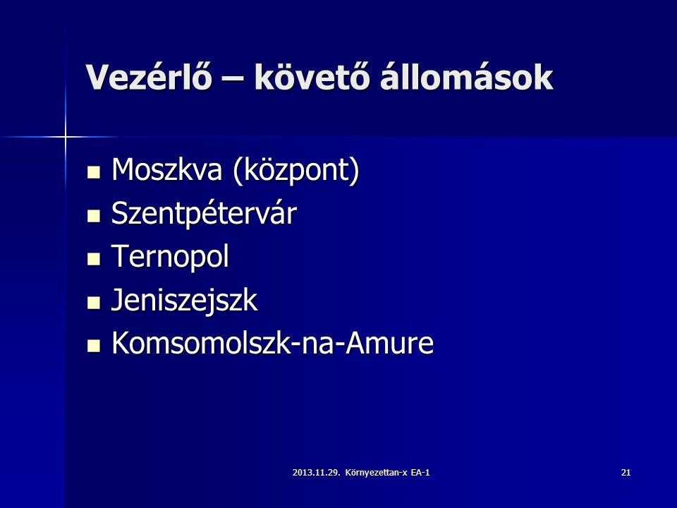 2013.11.29. Környezettan-x EA-121 Vezérlő – követő állomások Moszkva (központ) Moszkva (központ) Szentpétervár Szentpétervár Ternopol Ternopol Jenisze
