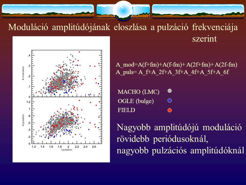 Moduláció amplitúdójának eloszlása a pulzáció frekvenciája. szerint Nagyobb amplitúdójú moduláció rövidebb periódusoknál, nagyobb pulzációs amplitúdók