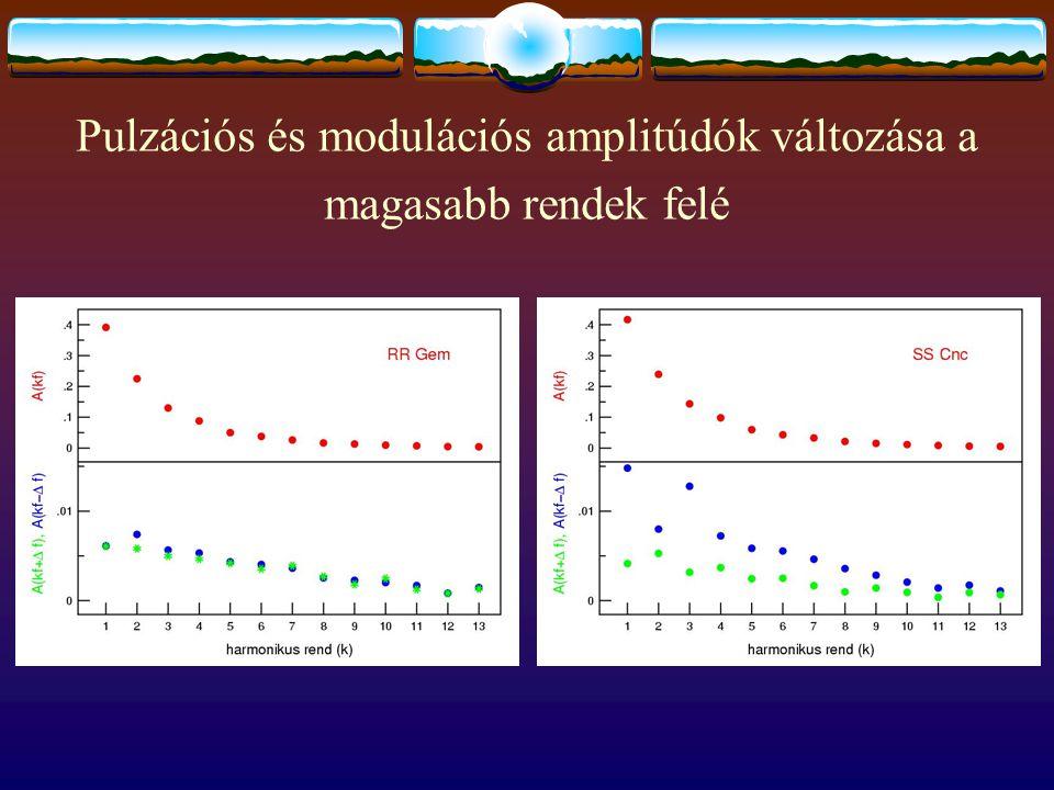 Pulzációs és modulációs amplitúdók változása a magasabb rendek felé