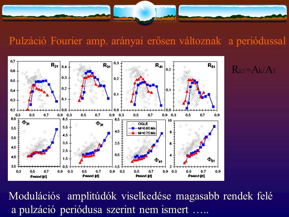 Pulzáció Fourier amp. arányai erősen változnak a periódussal R k1 = A k / A 1 Modulációs amplitúdók viselkedése magasabb rendek felé a pulzáció periód