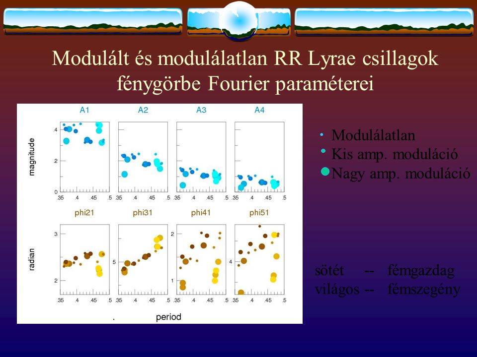Modulált és modulálatlan RR Lyrae csillagok fénygörbe Fourier paraméterei Modulálatlan Kis amp. moduláció Nagy amp. moduláció. sötét -- fémgazdag vilá