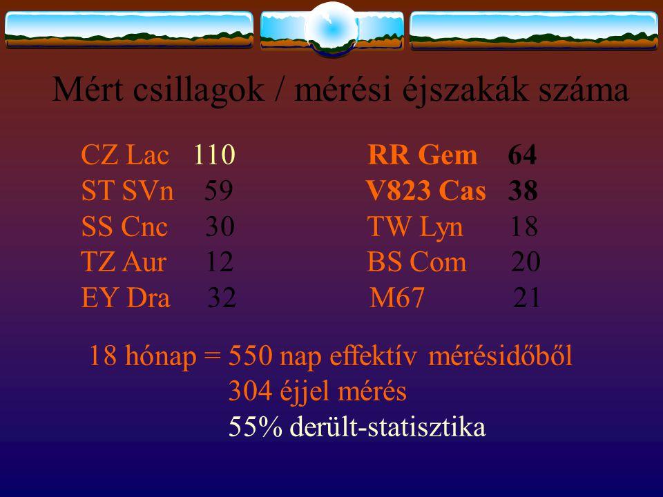 Mért csillagok / mérési éjszakák száma CZ Lac 110 RR Gem 64 ST SVn 59 V823 Cas 38 SS Cnc 30 TW Lyn 18 TZ Aur 12 BS Com 20 EY Dra 32 M67 21 18 hónap =