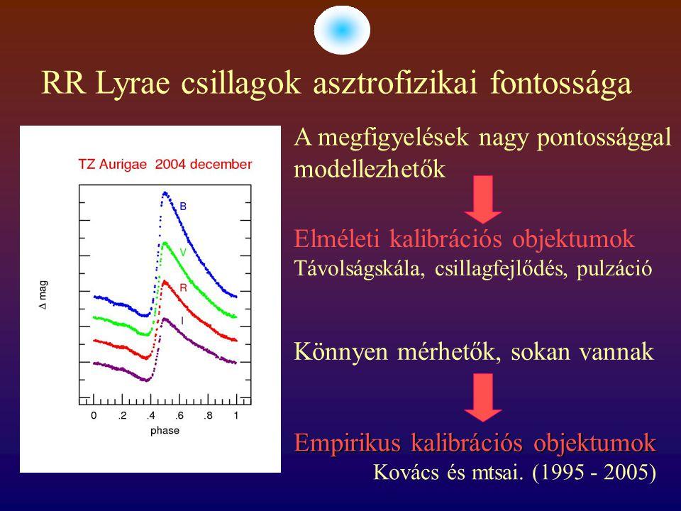 A Blazhko-effektus Az RR Lyrae csillagok fénygörbéje amplitúdó- és/vagy fázismodulációt mutathat 10 - 1000 nap periódussal.