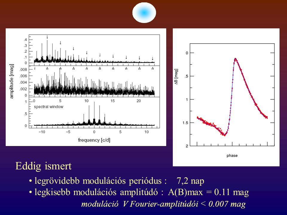 legrövidebb modulációs periódus : 7,2 nap legkisebb modulációs amplitúdó : A(B)max = 0.11 mag moduláció V Fourier-amplitúdói < 0.007 mag Eddig ismert