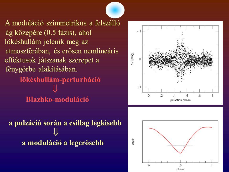A moduláció szimmetrikus a felszálló ág közepére (0.5 fázis), ahol lökéshullám jelenik meg az atmoszférában, és erősen nemlineáris effektusok játszana