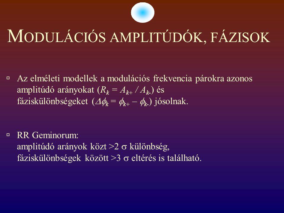 M ODULÁCIÓS AMPLITÚDÓK, FÁZISOK  Az elméleti modellek a modulációs frekvencia párokra azonos amplitúdó arányokat (R k = A k+ / A k- ) és fáziskülönbs