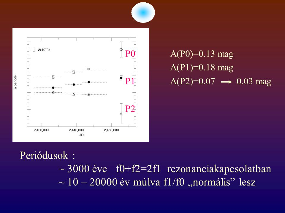 """P0 P1 P2 A(P0)=0.13 mag A(P1)=0.18 mag A(P2)=0.07 0.03 mag Periódusok : ~ 3000 éve f0+f2=2f1 rezonanciakapcsolatban ~ 10 – 20000 év múlva f1/f0 """"normális lesz"""