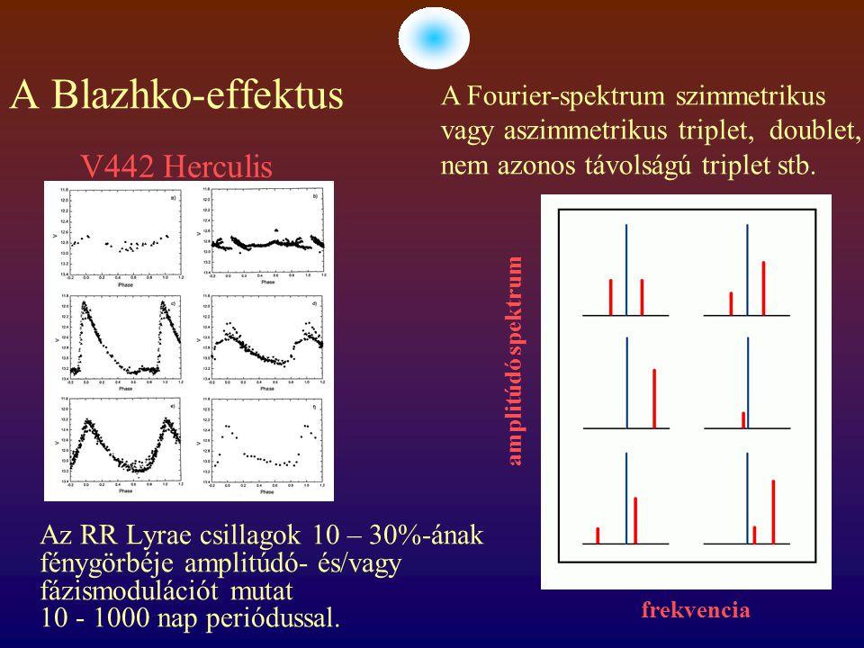 A Blazhko-effektus Az RR Lyrae csillagok 10 – 30%-ának fénygörbéje amplitúdó- és/vagy fázismodulációt mutat 10 - 1000 nap periódussal.