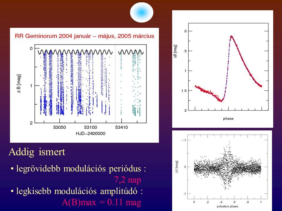 legrövidebb modulációs periódus : 7,2 nap legkisebb modulációs amplitúdó : A(B)max = 0.11 mag Addig ismert