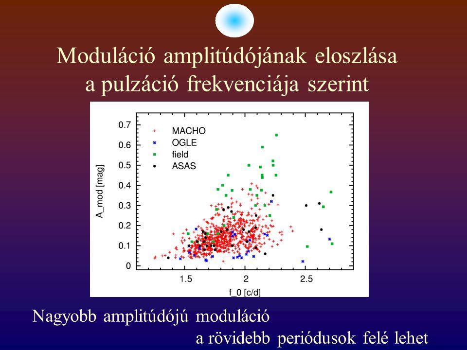 Moduláció amplitúdójának eloszlása a pulzáció frekvenciája szerint Nagyobb amplitúdójú moduláció a rövidebb periódusok felé lehet