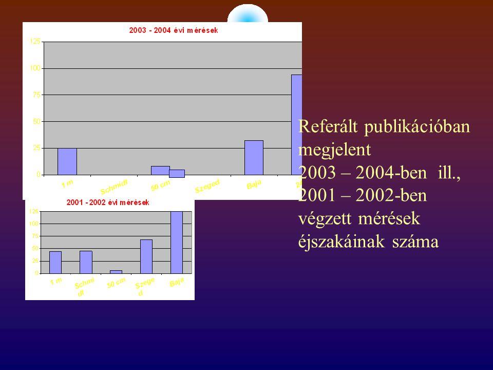 Referált publikációban megjelent 2003 – 2004-ben ill., 2001 – 2002-ben végzett mérések éjszakáinak száma