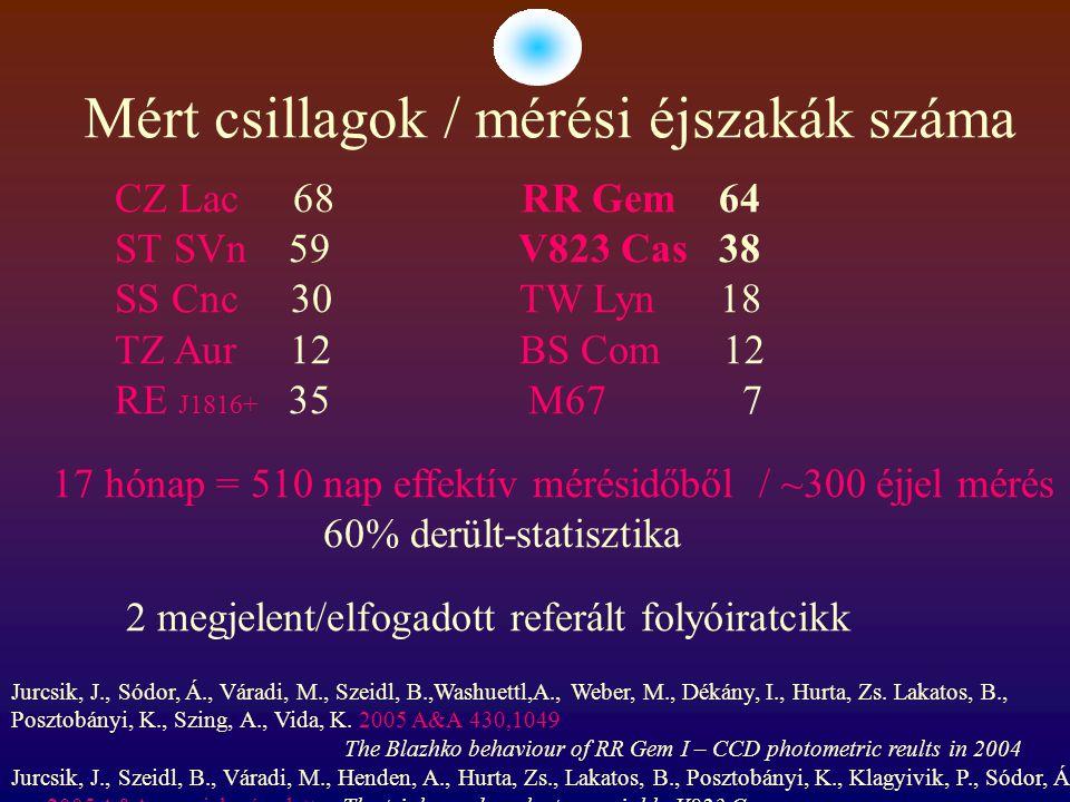 Mért csillagok / mérési éjszakák száma CZ Lac 68 RR Gem 64 ST SVn 59 V823 Cas 38 SS Cnc 30 TW Lyn 18 TZ Aur 12 BS Com 12 RE J1816+ 35 M67 7 17 hónap = 510 nap effektív mérésidőből / ~300 éjjel mérés 60% derült-statisztika 2 megjelent/elfogadott referált folyóiratcikk Jurcsik, J., Sódor, Á., Váradi, M., Szeidl, B.,Washuettl,A., Weber, M., Dékány, I., Hurta, Zs.