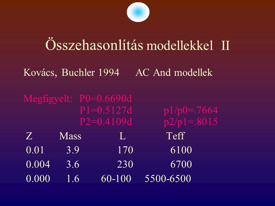 Összehasonlítás modellekkel II Kovács, Buchler 1994 AC And modellek Megfigyelt: P0=0.6690d P1=0.5127d p1/p0=.7664 P2=0.4109d p2/p1=.8015 Z Mass L Teff 0.01 3.9 170 6100 0.004 3.6 230 6700 0.000 1.6 60-100 5500-6500