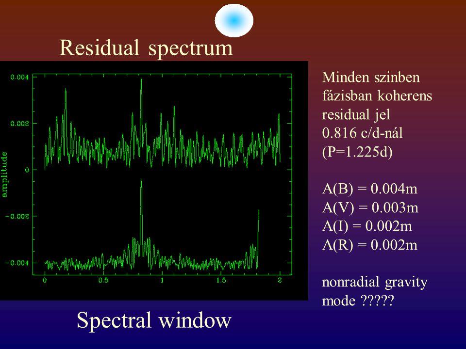 Residual spectrum Spectral window Minden szinben fázisban koherens residual jel 0.816 c/d-nál (P=1.225d) A(B) = 0.004m A(V) = 0.003m A(I) = 0.002m A(R) = 0.002m nonradial gravity mode ?????