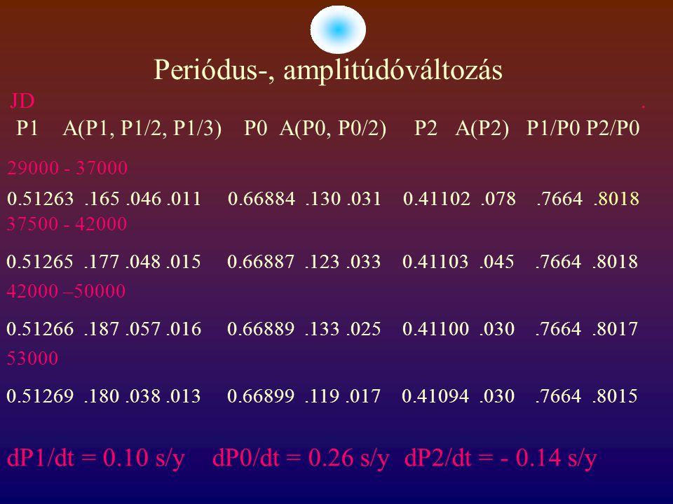 Cepheida fejlődési modellek Alibert et.al 1999 Megfigyelt: P0=0.67d dP0/dt = 0.26 s/y Z=0.004 modellek az instabilitási sáv kék szélén T= 6500 P0=0.74d M=3.25 Msun Fejlődési dP0/dt = 0.21 s/y L=220 Lsun, Összehasonlítás modellekkel I